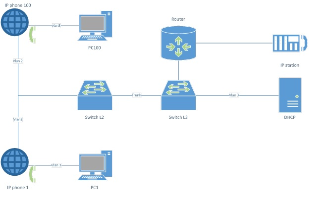 Configuring cisco dhcp relay for cisco ip phones connecting